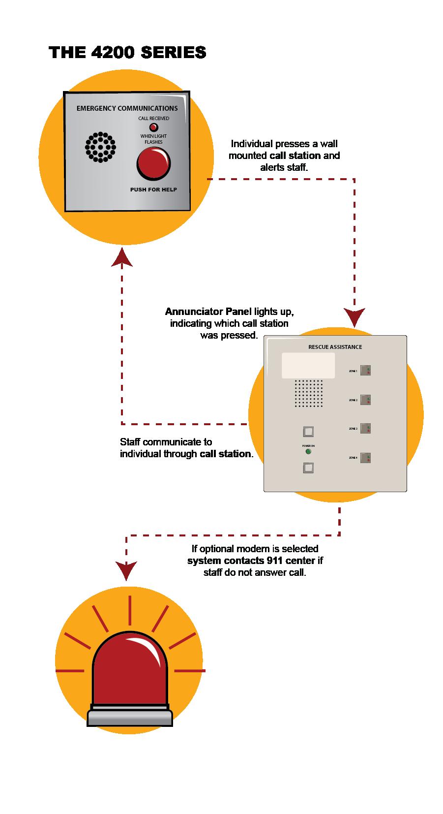 Area Of Refuge Emergency Communication System Design